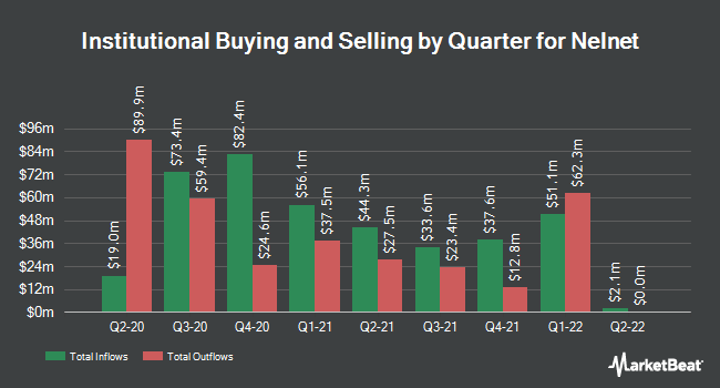 Institutional Ownership by Quarter for Nelnet (NYSE:NNI)