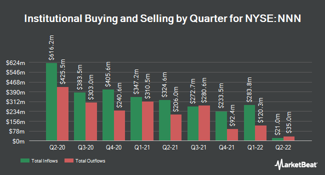 Institutional Ownership by Quarter for National Retail Properties (NYSE:NNN)