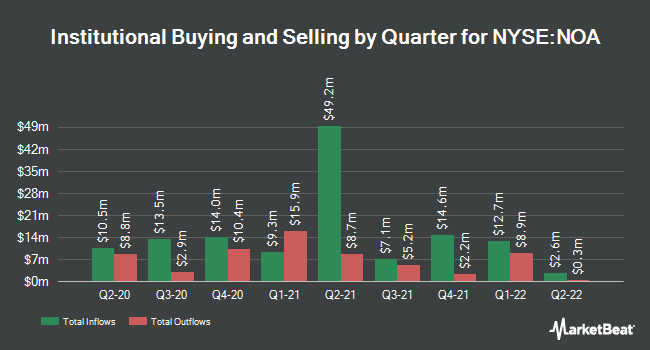 Institutional Ownership by Quarter for North American Construction Group (NYSE:NOA)