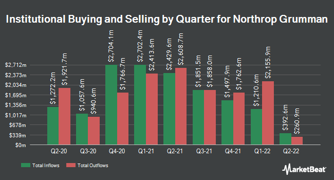 Institutional Ownership by Quarter for Northrop Grumman Corporation (NYSE:NOC)