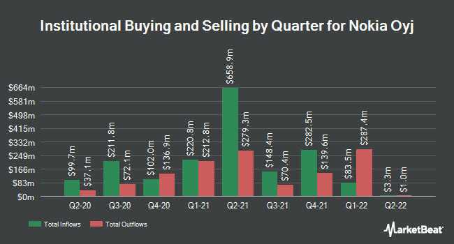 Institutional Ownership by Quarter for Nokia Oyj (NYSE:NOK)