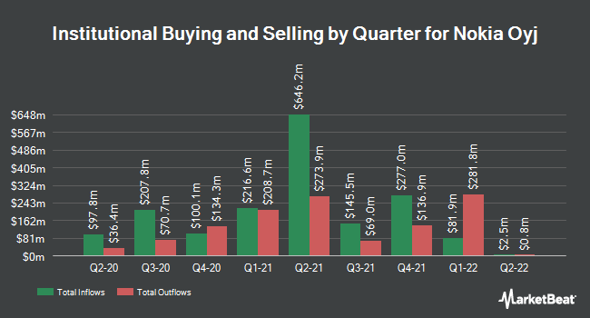 Institutional Ownership by Quarter for Nokia Corp (NYSE:NOK)