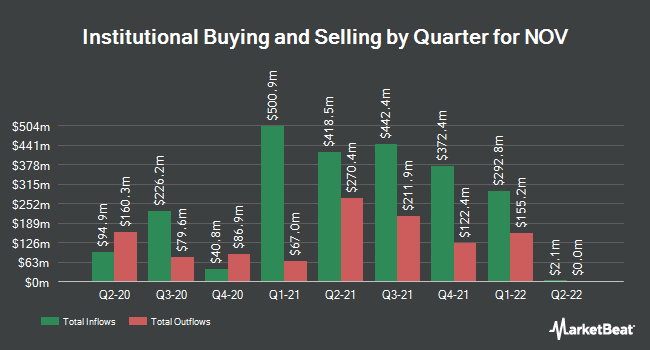 Institutional Ownership by Quarter for National Oilwell Varco (NYSE:NOV)