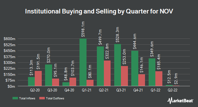 Institutional Ownership by Quarter for National-Oilwell Varco (NYSE:NOV)