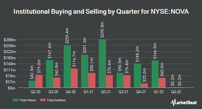 Institutional Ownership by Quarter for Sunnova Energy International (NYSE:NOVA)