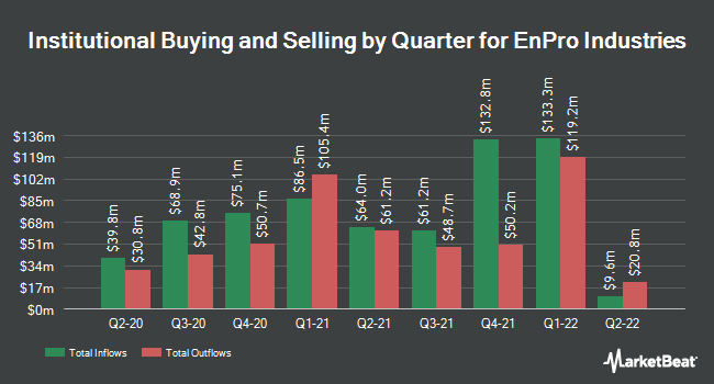 Institutional Ownership by Quarter for EnPro Industries (NYSE:NPO)