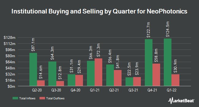 Institutional Ownership by Quarter for NeoPhotonics Corp (NYSE:NPTN)