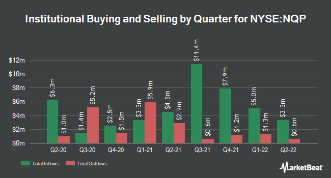 Institutional Ownership by Quarter for Nuveen Pennsylvania Invsmt Qlty Mncpl Fd (NYSE:NQP)