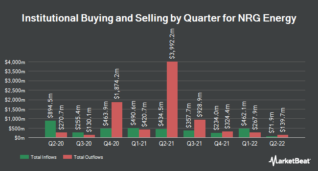 Institutional Ownership by Quarter for NRG Energy (NYSE:NRG)