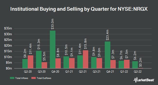 Institutional Ownership by Quarter for Pimco Enrg Tctcl Crt Oppo Cf (NYSE:NRGX)