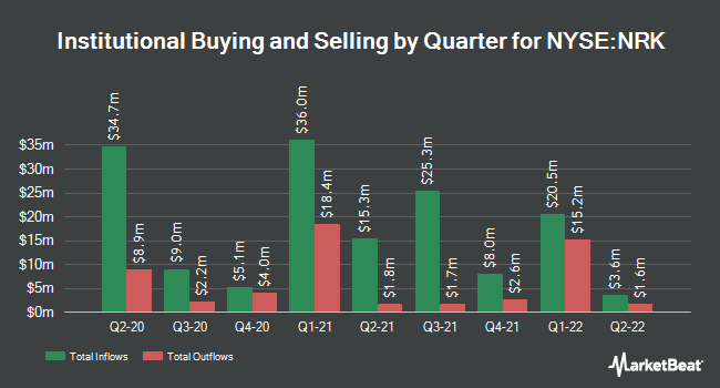Institutional Ownership by Quarter for Nuveen New York AMT-Fr Qty Mnpl Incm Fd (NYSE:NRK)