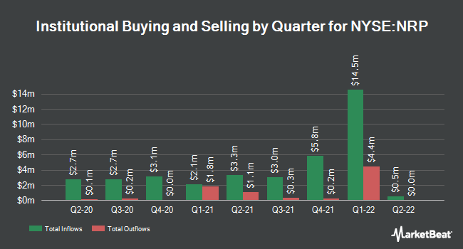 Institutional Ownership by Quarter for Natural Resource Partners LP (NYSE:NRP)