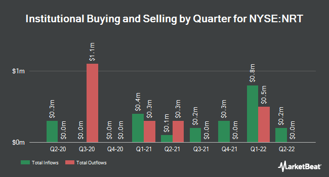 Institutional Ownership by Quarter for North European Oil Royalty Trust (NYSE:NRT)