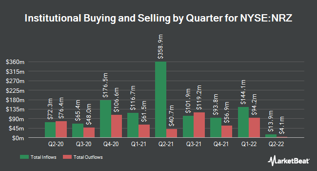 Institutional Ownership by Quarter for New Residential Investment (NYSE:NRZ)