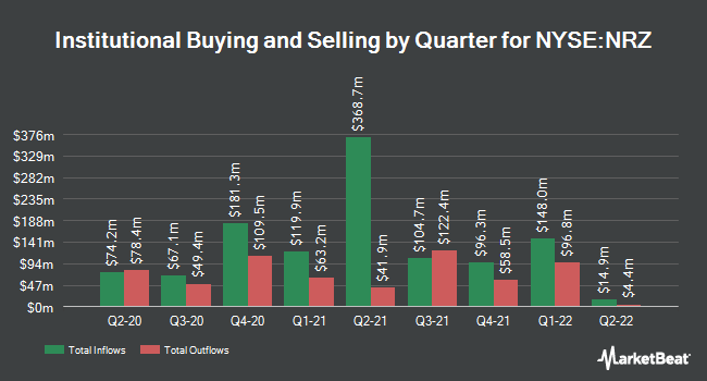 Institutional Ownership by Quarter for New Residential Investment Corp. (NYSE:NRZ)