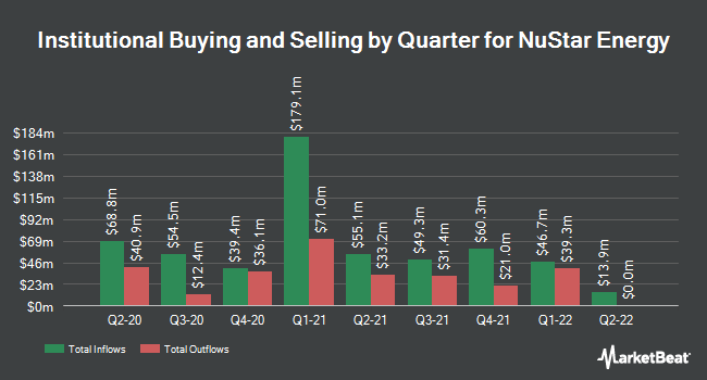Institutional Ownership by Quarter for NuStar Energy L.P. (NYSE:NS)