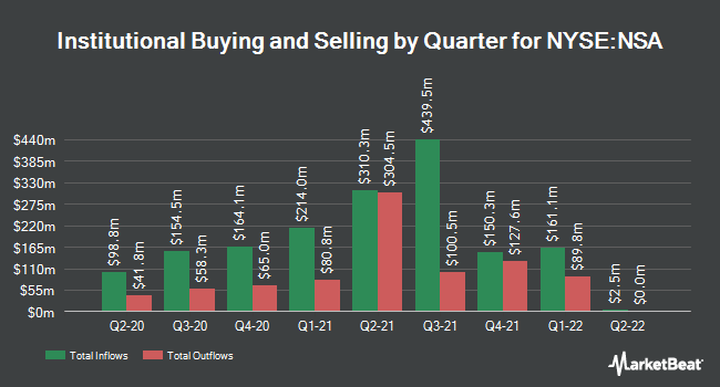 Institutional Ownership by Quarter for National Storage Affiliates Trust (NYSE:NSA)