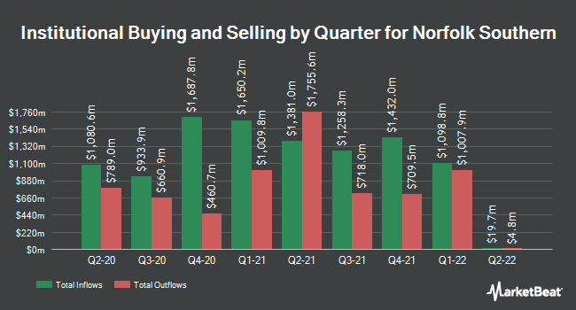 Institutional Ownership by Quarter for Norfolk Southern Corp. (NYSE:NSC)