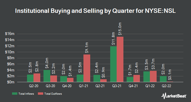 Institutional Ownership by Quarter for Nuveen Senior Income Fund (NYSE:NSL)
