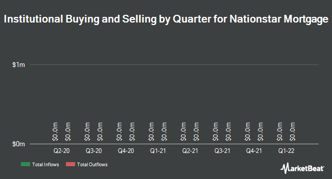 Institutional Ownership by Quarter for Nationstar Mortgage Holdings (NYSE:NSM)