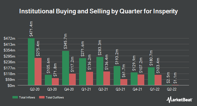 Institutional Ownership by Quarter for Insperity (NYSE:NSP)