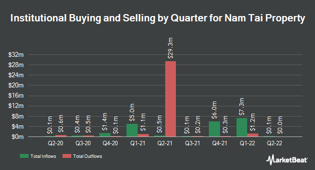 Institutional Ownership by Quarter for Nam Tai Property (NYSE:NTP)