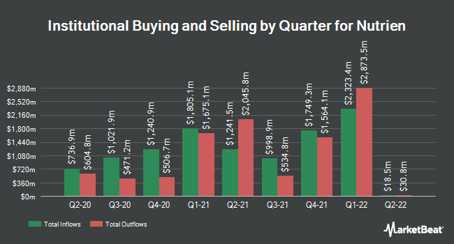 Institutional Ownership by Quarter for Nutrien (NYSE:NTR)