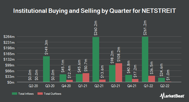 Institutional Ownership by Quarter for NETSTREIT (NYSE:NTST)