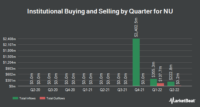 Institutional Ownership by Quarter for Eversource Energy (NYSE:NU)