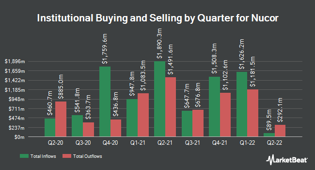 Institutional Ownership by Quarter for Nucor (NYSE:NUE)