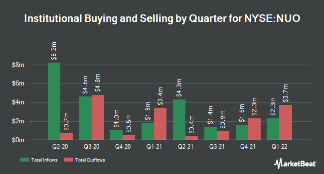 Insider Trading History for Nuveen Ohio Quality Income Mun (NYSE:NUO)