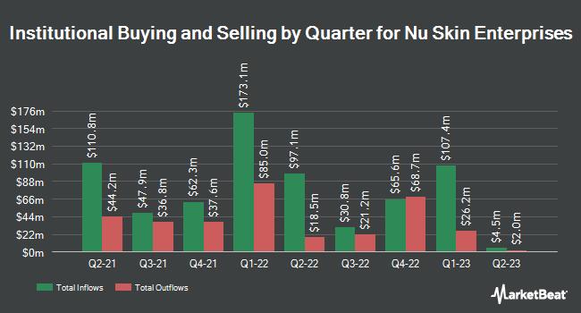 Propriété institutionnelle par trimestre pour Nu Skin Enterprises (NYSE: NUS)