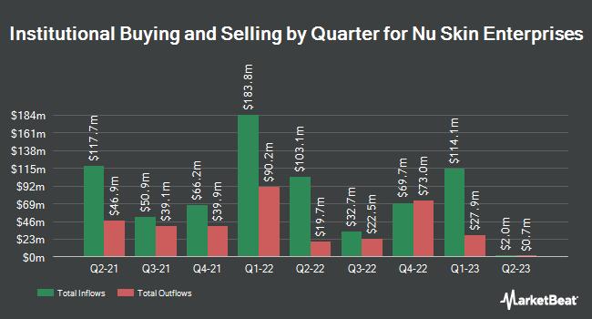 Institutional Ownership by Quarter for Nu Skin Enterprises (NYSE:NUS)