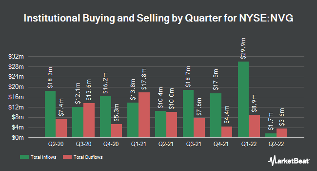 Institutional Ownership by Quarter for Nuveen AMT-Free Municipal Credit Income (NYSE:NVG)