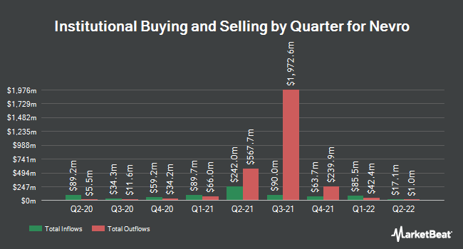 Institutional Ownership by Quarter for Nevro Corp. (NYSE:NVRO)