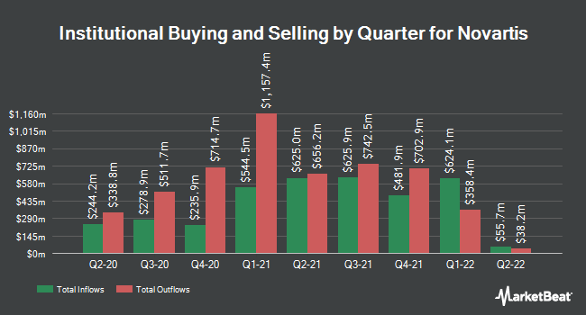 Institutional Ownership by Quarter for Novartis AG (NYSE:NVS)