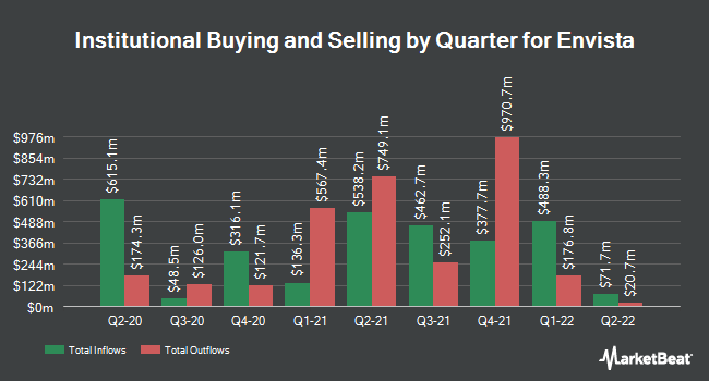 Institutional Ownership by Quarter for Envista (NYSE:NVST)