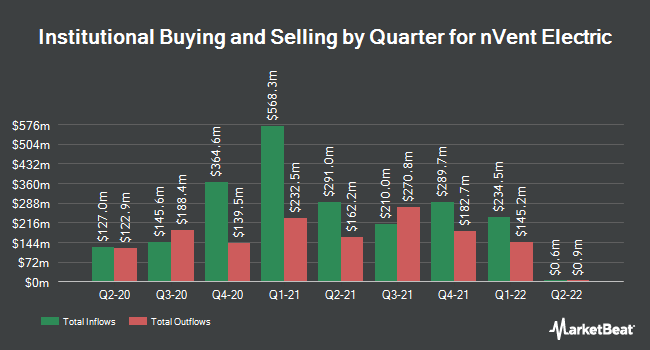 Institutional Ownership by Quarter for nVent Electric (NYSE:NVT)