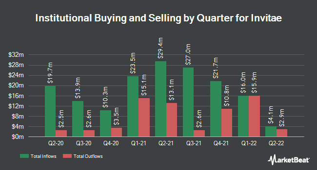 Institutional Ownership by Quarter for Invitae (NYSE:NVTA)
