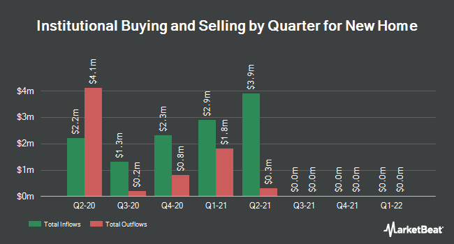 Institutional Ownership by Quarter for New Home (NYSE:NWHM)