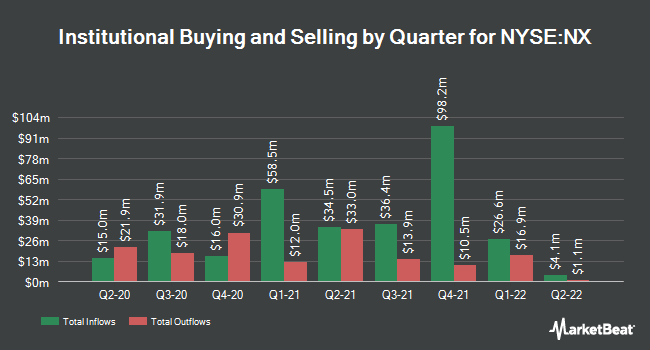 Institutional Ownership by Quarter for Quanex Building Products (NYSE:NX)