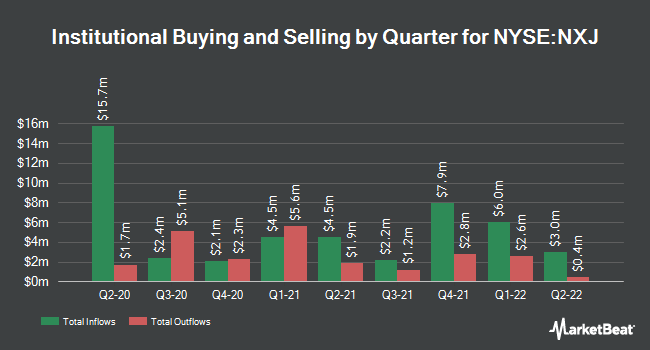 Institutional Ownership by Quarter for Nuveen New Jersey Dividend Advantg Mncpl (NYSE:NXJ)