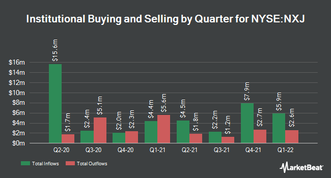 Insider Trading History for Nuveen New Jersey Dividend Adv (NYSE:NXJ)