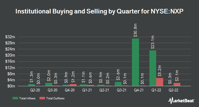 Institutional Ownership by Quarter for Nuveen Select Tax-Free Income Portfolio (NYSE:NXP)