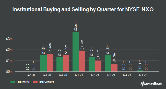Institutional Ownership by Quarter for Nuveen Select Tax-Free Income Portfolio 2 (NYSE:NXQ)