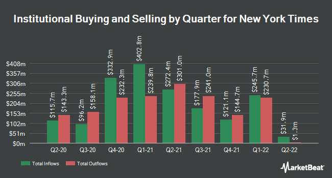 Institutional Ownership by Quarter for New York Times Co (NYSE:NYT)