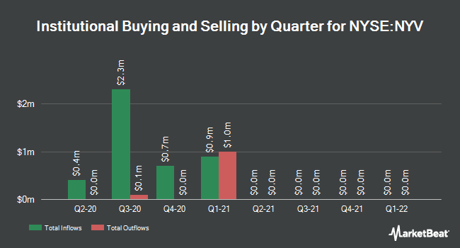 Institutional Ownership by Quarter for Nuveen New York Municipal Value Fund 2 (NYSE:NYV)