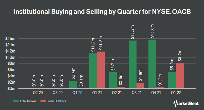 Institutional Ownership by Quarter for Oaktree Acquisition Corp. II (NYSE:OACB)