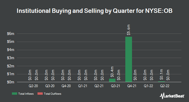 Institutional Ownership by Quarter for OneBeacon Insurance Group (NYSE:OB)