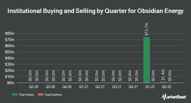 Institutional Ownership by Quarter for Obsidian Energy (NYSE:OBE)